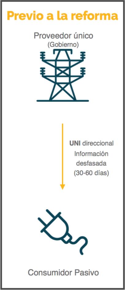Modelo_Previo_Reforma